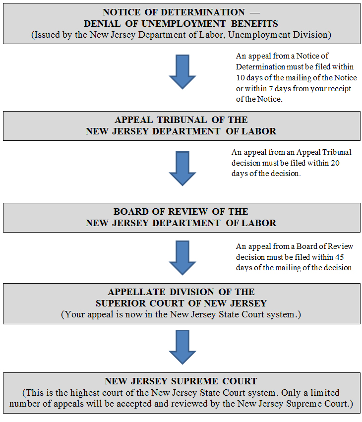 The Chart Below Illustrates Various Levels Of Appeals In Unemployment Insurance Cases